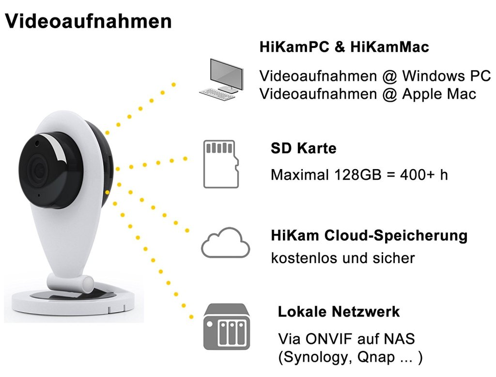 Überwachungskamera ONVIF RTSP Cloud Recording